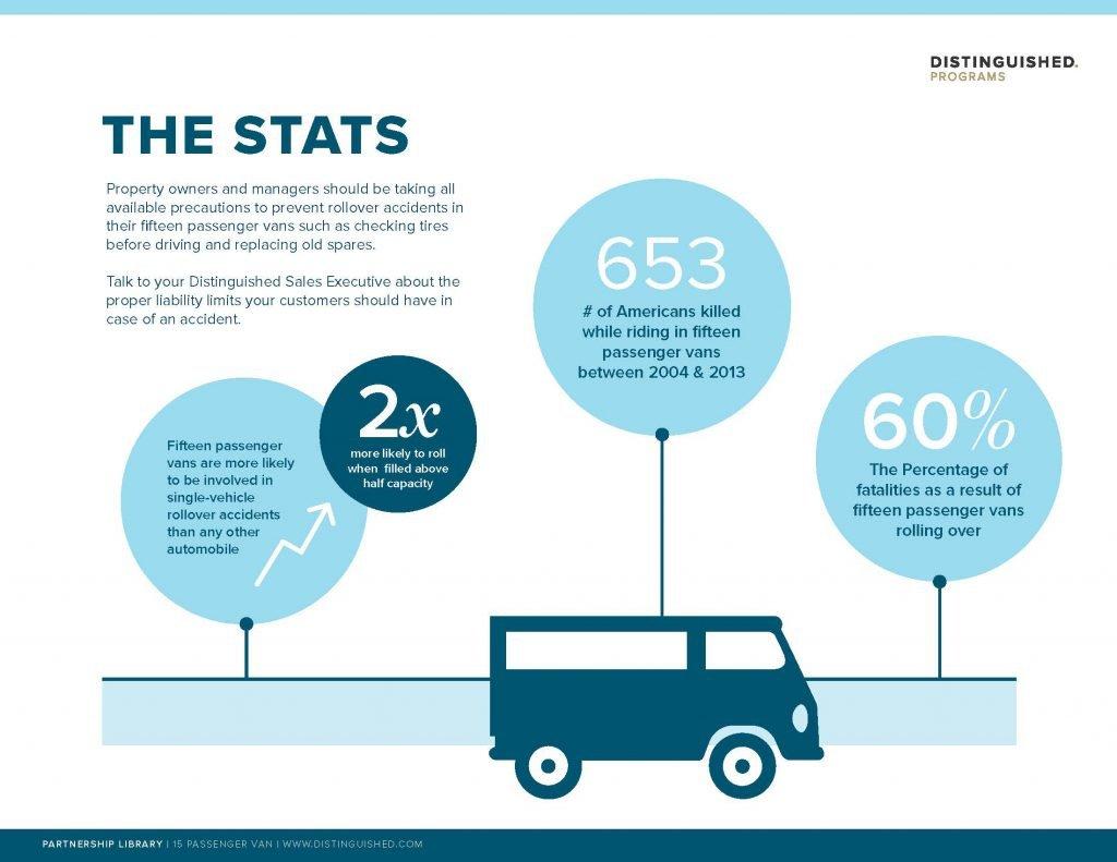 The Hidden Risk of 15 Passenger Vans